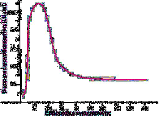 β χοριακή γοναδοτροπίνη
